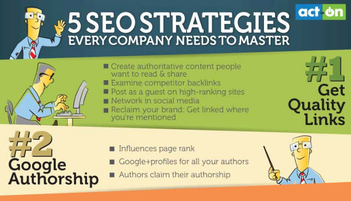 Every Company Needs to Master the SEO Strategies [Infographics]