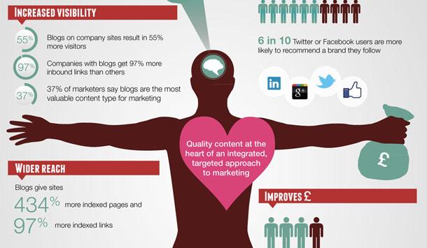 Infographics Links