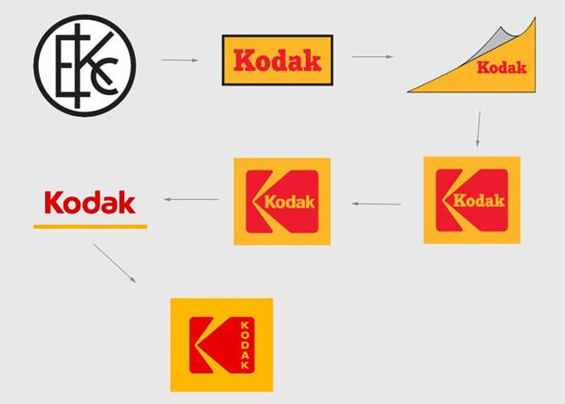 Kodak-Logo-Design